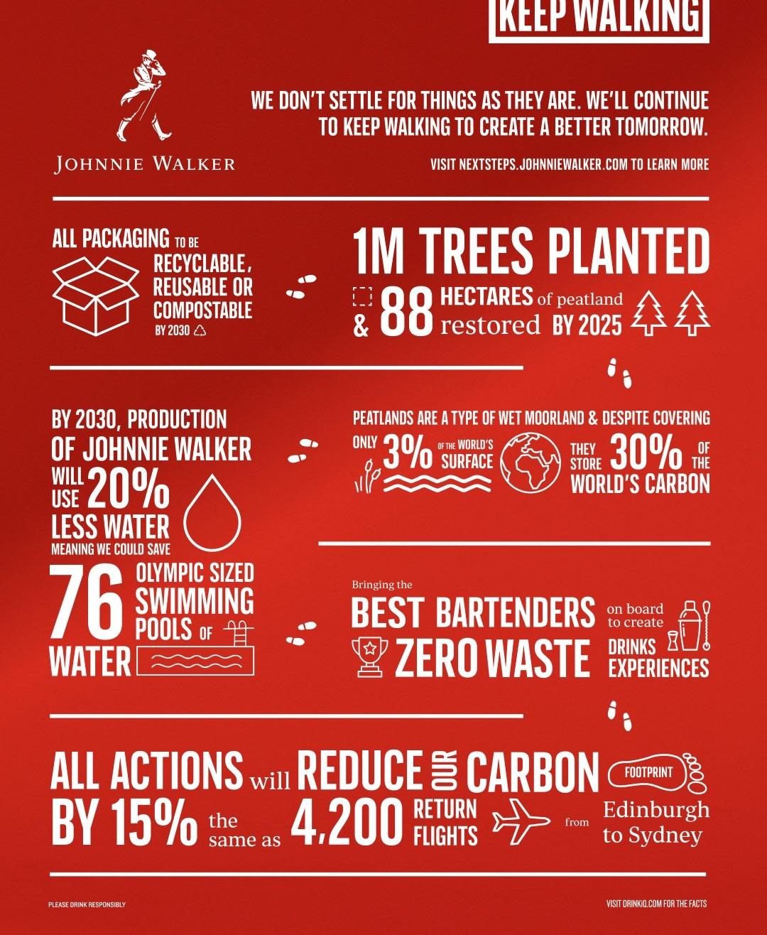 Johnnie Walker sigue caminando mientras lanza su mayor iniciativa de sostenibilidad (2)